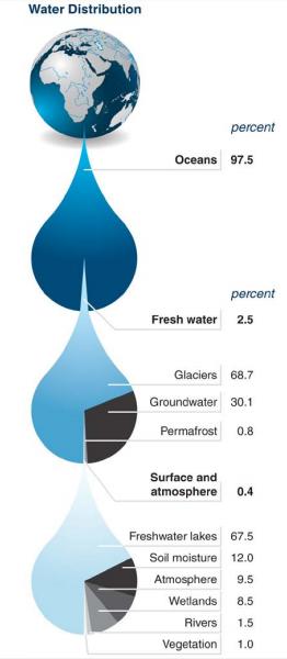 Water sec