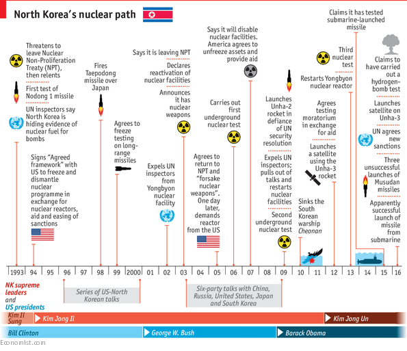 Timeline of North Korea's nuclear ambitions
